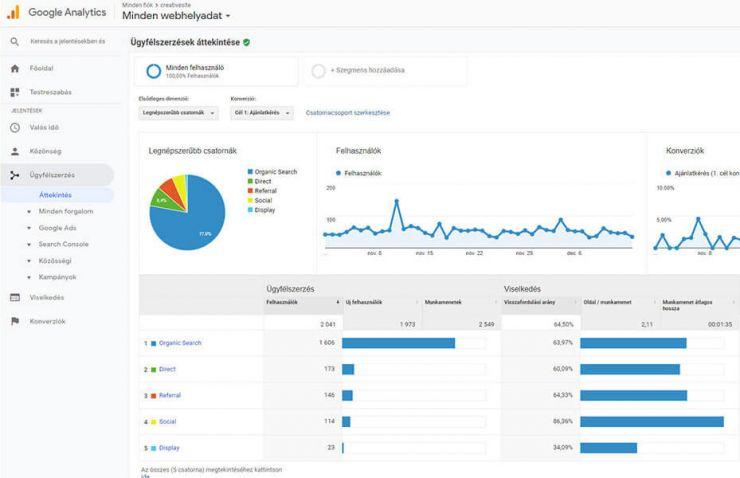 61c2ab8a2b Google Analytics alapvető használata - tippek és tanácsok - Creative ...